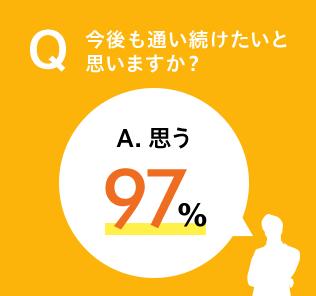 Q 今後も通い続けたいと思いますか?/A 思う97%